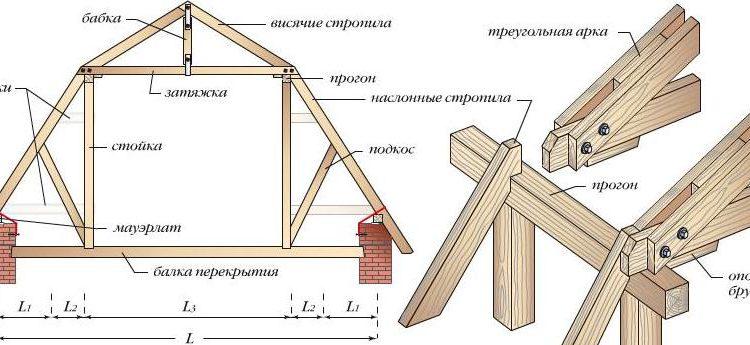 двухскатной крыши
